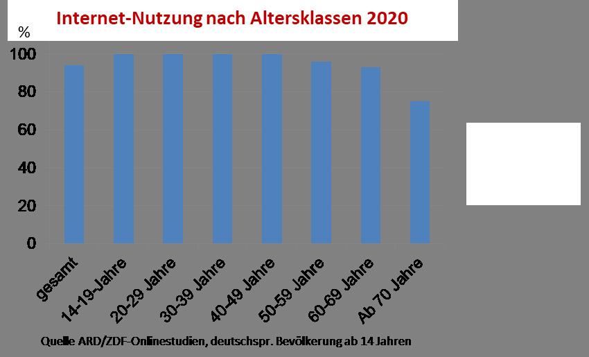 Internet-Nutzung nach Altersklassen 2020, Onlinestudie ARD/ZDF.